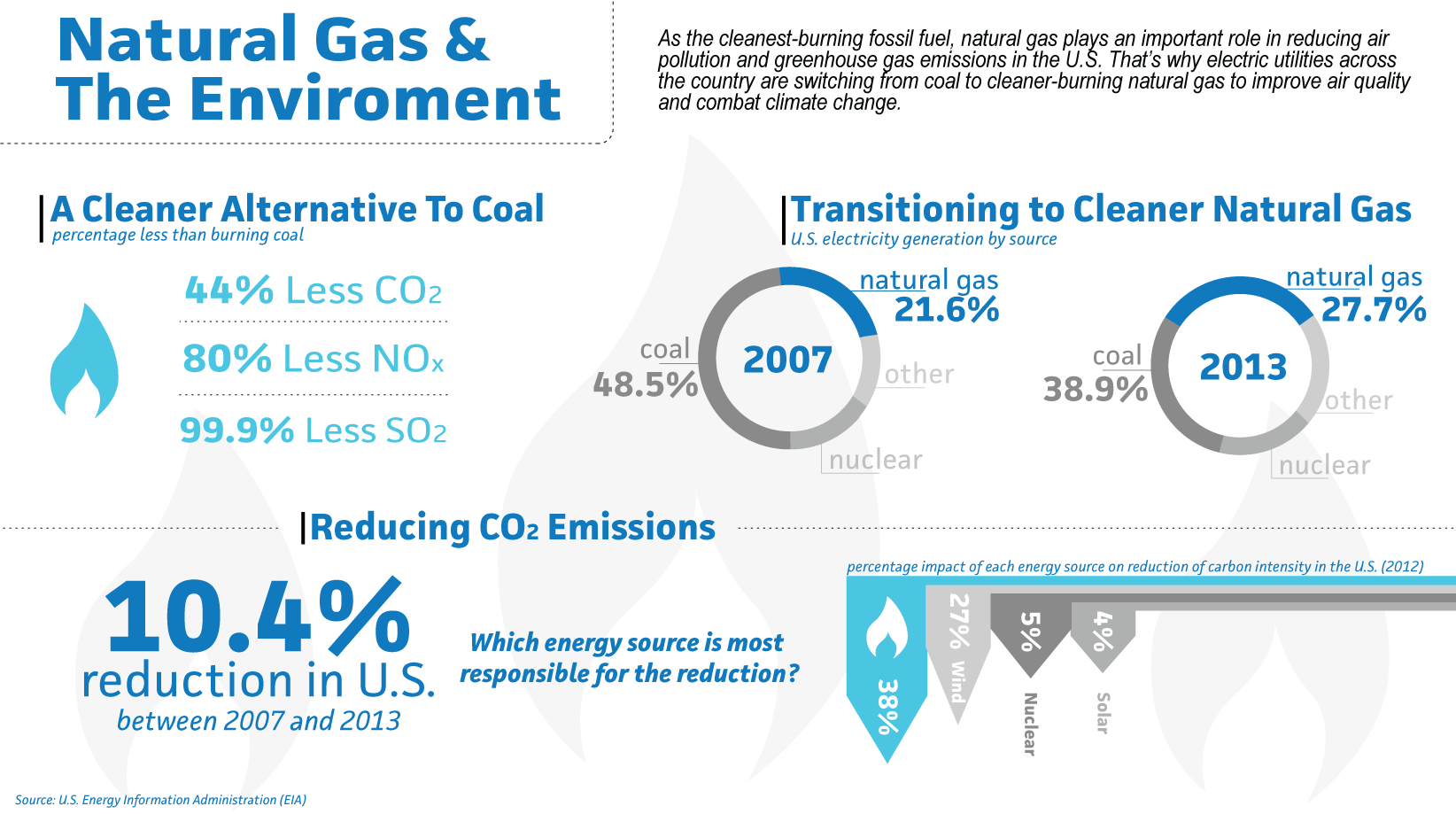 Natural Gas & The Environment infographic