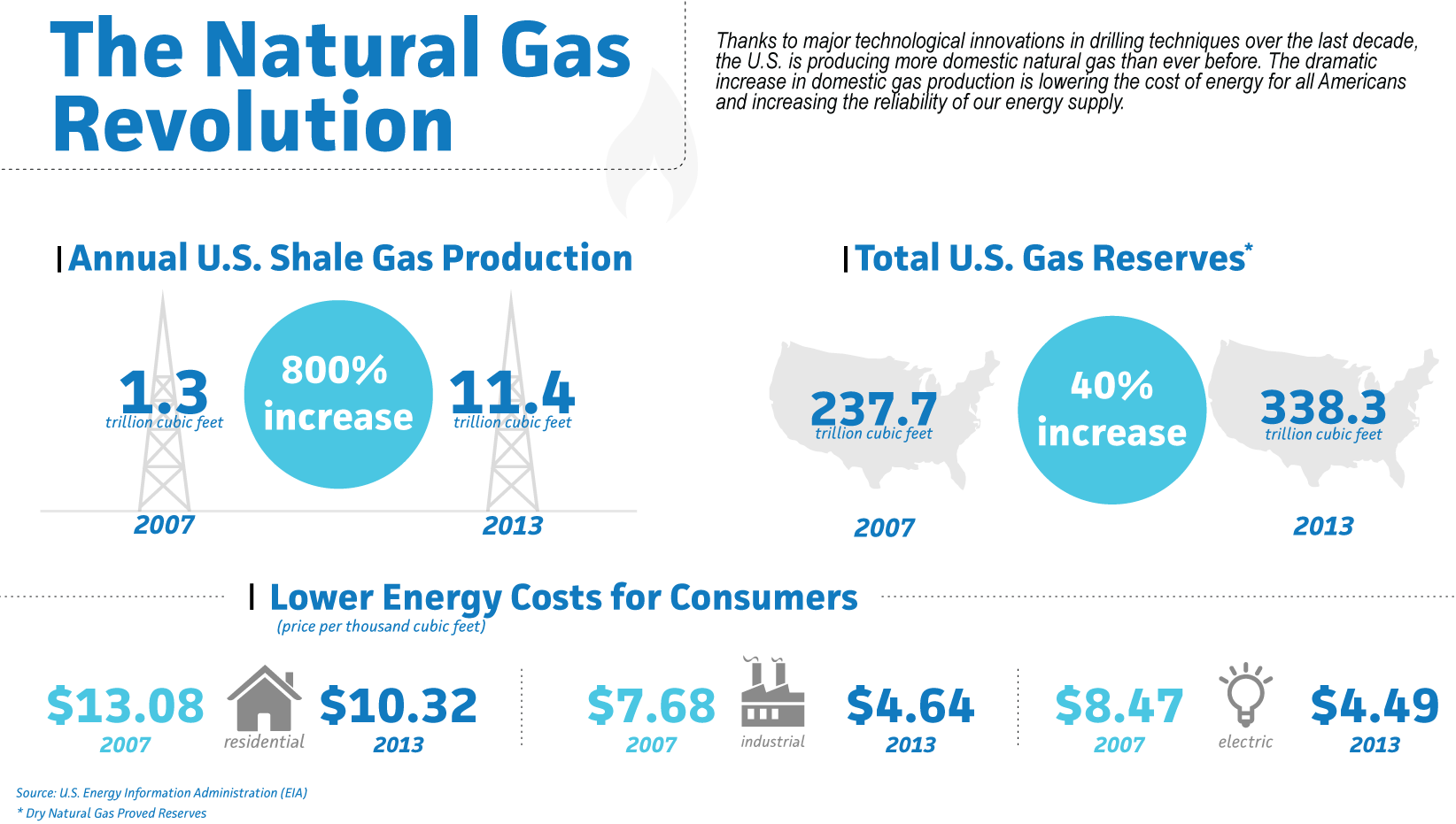 The Natural Gas Revolution infographic